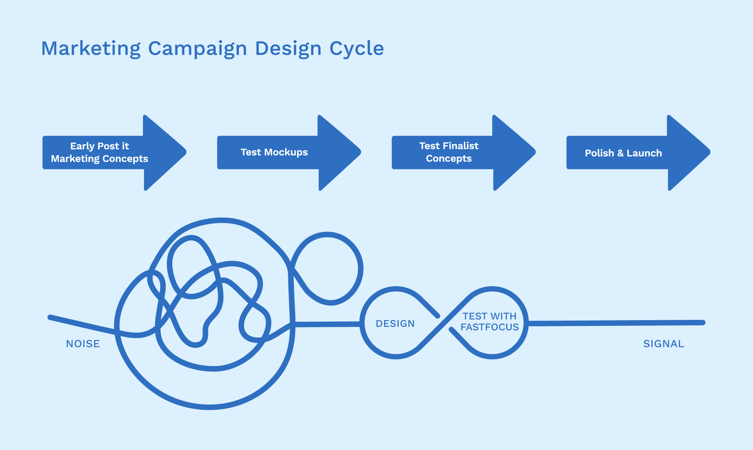 marketing_campaign_design_cycle_2-01.png