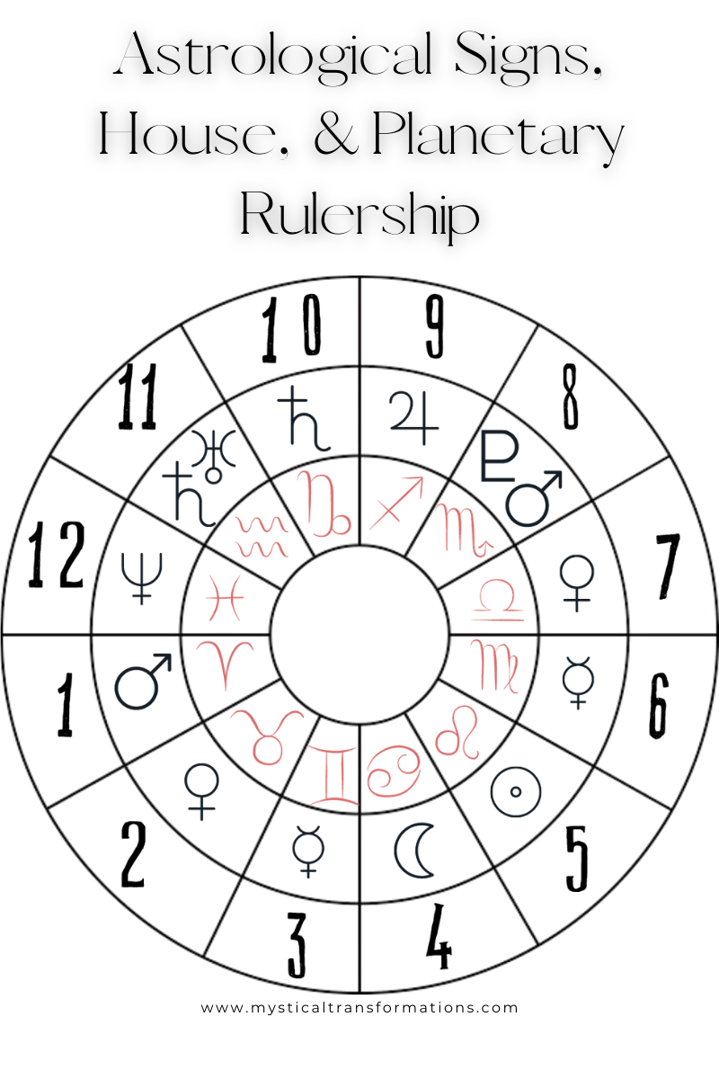 Traditional astrology planet rulers