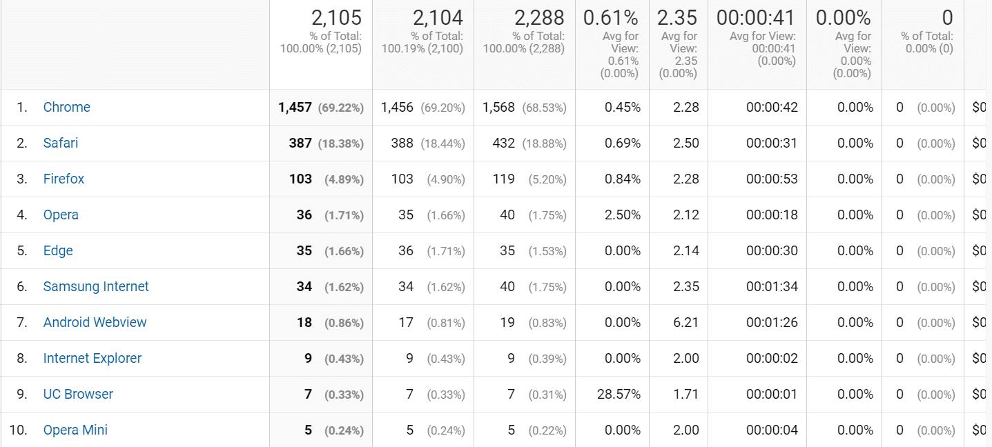 Analytics 4