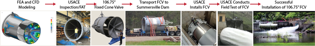 """Integrated 8(a) Solutions supplied a 106.75"""" fixed cone valve to USACE Huntington District for the Summersville Dam, a 390-foot-high dam."""