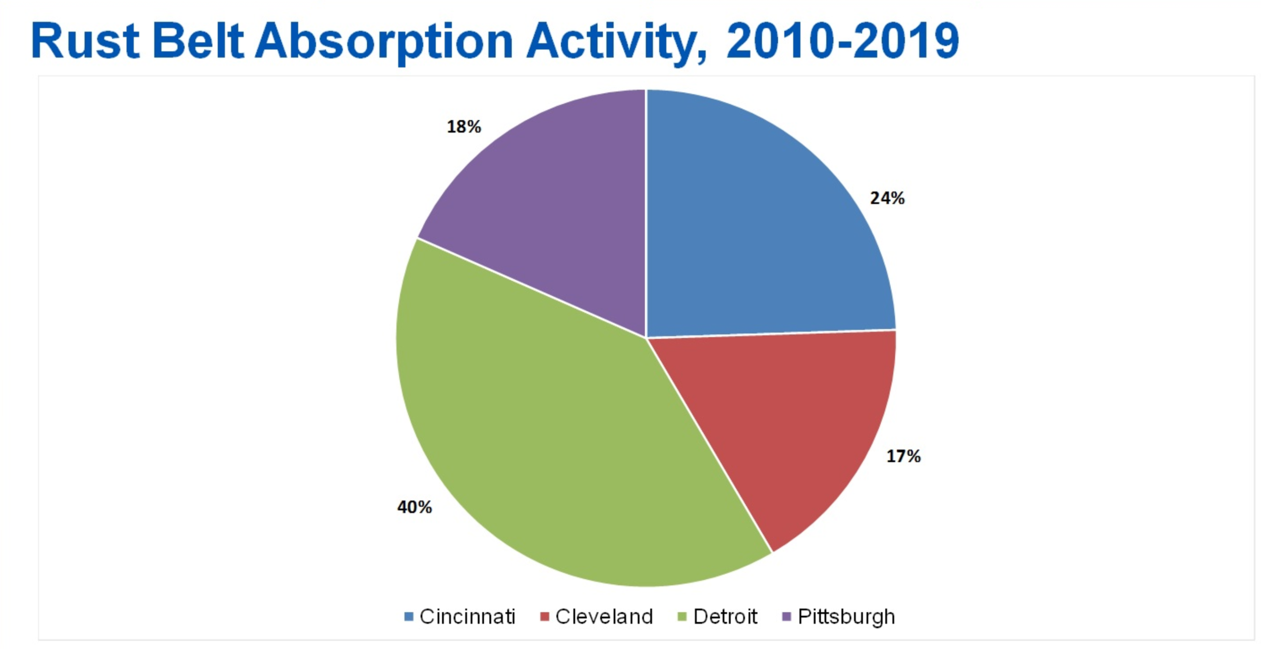 Source: CoStar;    Detroit Leads Office Absorption in the Rust Belt    ;    Ben Atwood; July 2019