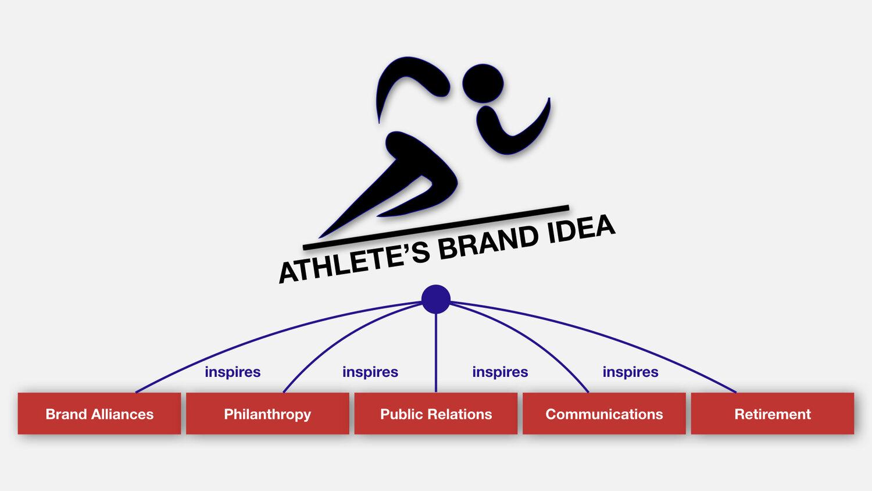 Sports Marketing | KreedOn