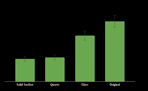 83% Recycled - From 28% - 83% recycled content by product type.