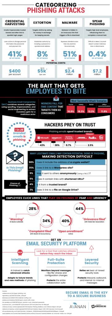 1563221500_avanan-phishing-infographic.2-363x1024.png