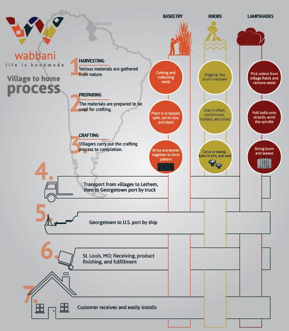 VillageToHome-Infographic.png