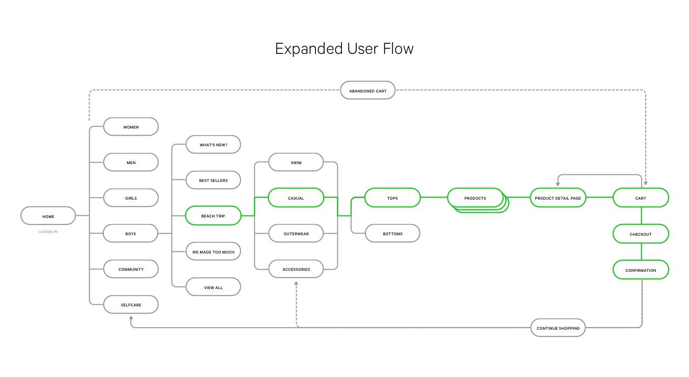 lulu_user flow 01.jpg