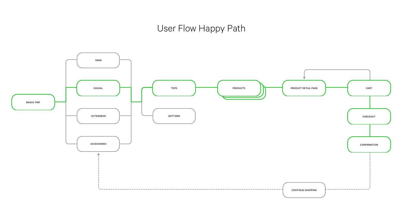 lulu_user flow 02.jpg