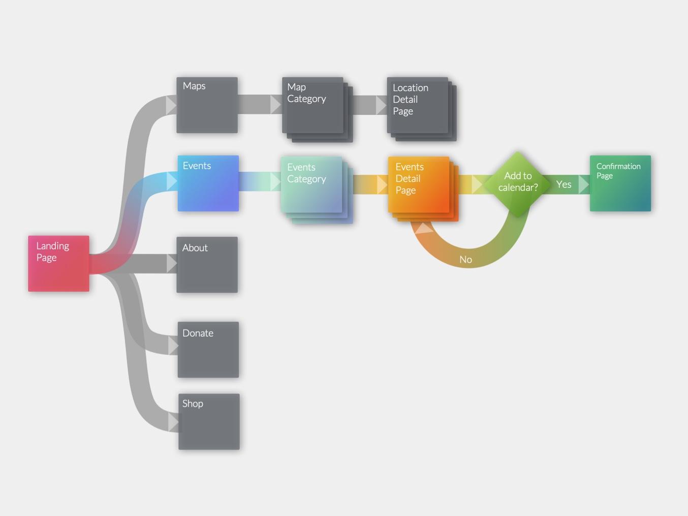 User Flow Happy Path