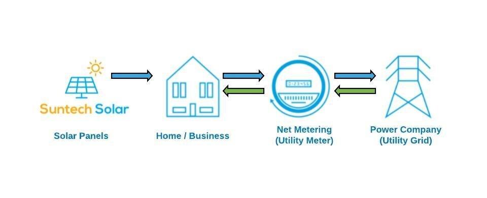 Solar Net Metering Process.jpeg
