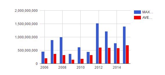 bar data visualization