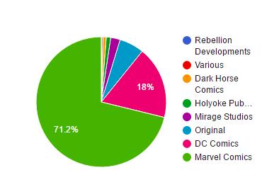 Pie Chart Data Visualization