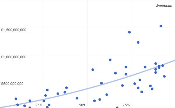 Scatter Plot Data Visualization