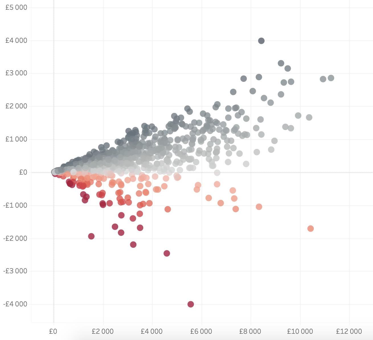 TABLEAU - Tableau on tiedon visualisoinnin ja raportoinnin kärkeä maailmanlaajuisesti. Tehosta analytiikkaasi, tuo data ymmärrettävämpään muotoon ja tee tarkempia päätöksiä.