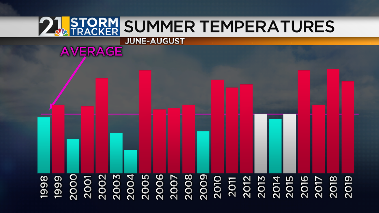 Summer Temps 1997-2016.png