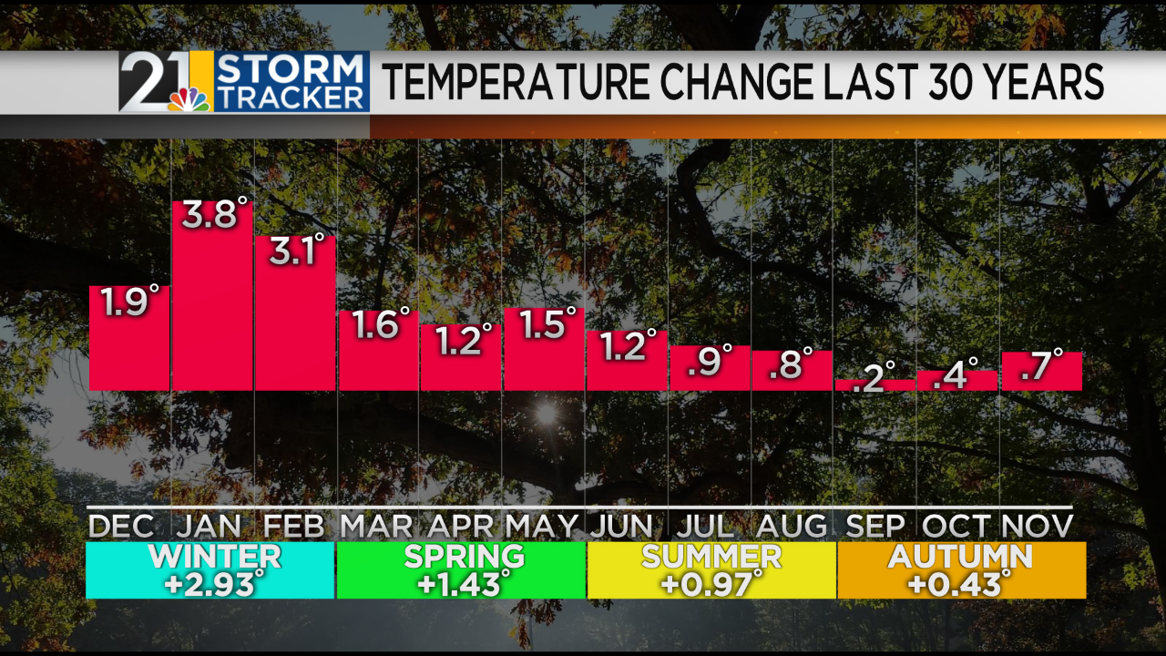 Warning Temps By Month.png