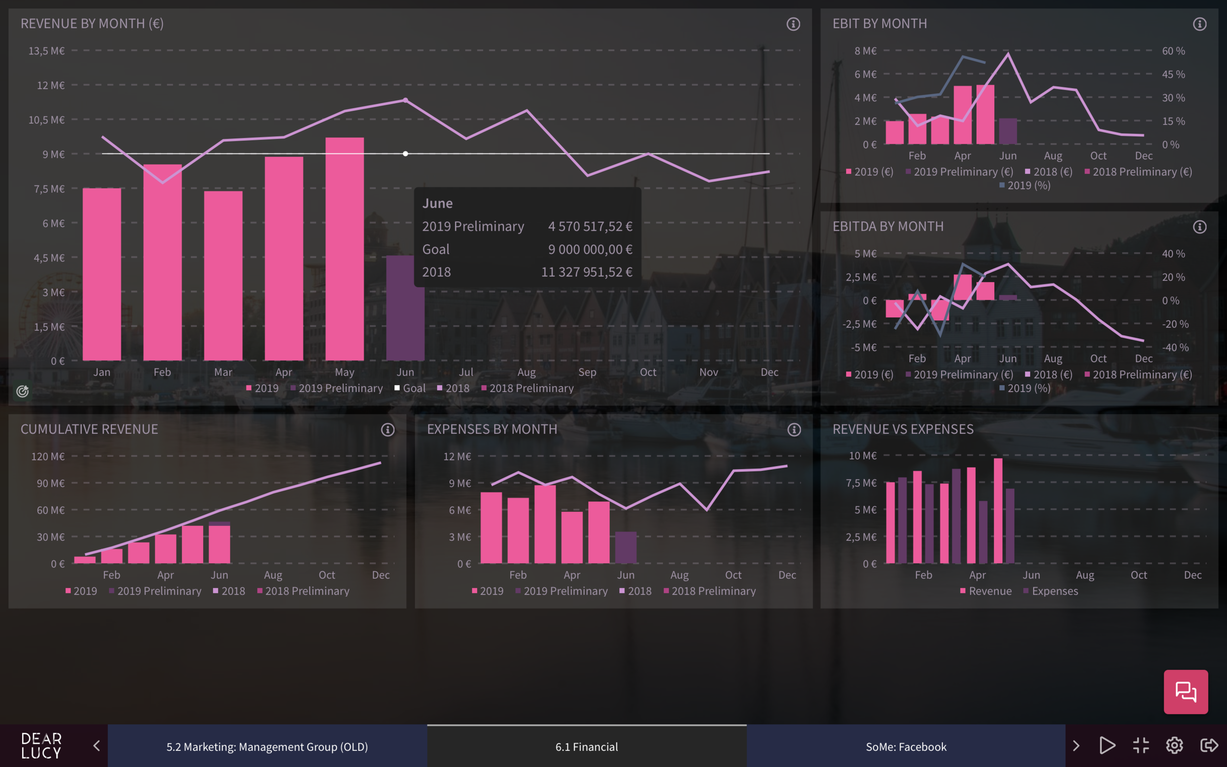 The financials dashboard includes the key financial figures of the month from Visma Netvisor.