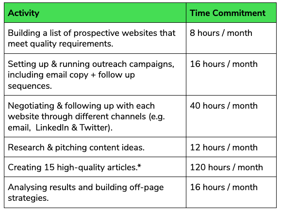 The average time commitment to run a successful link building program.