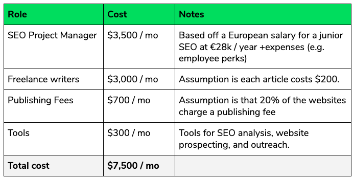 The cost of building a link building program internally.