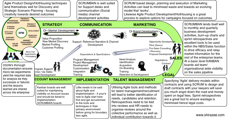 Agile-Value-Chain-2014.png