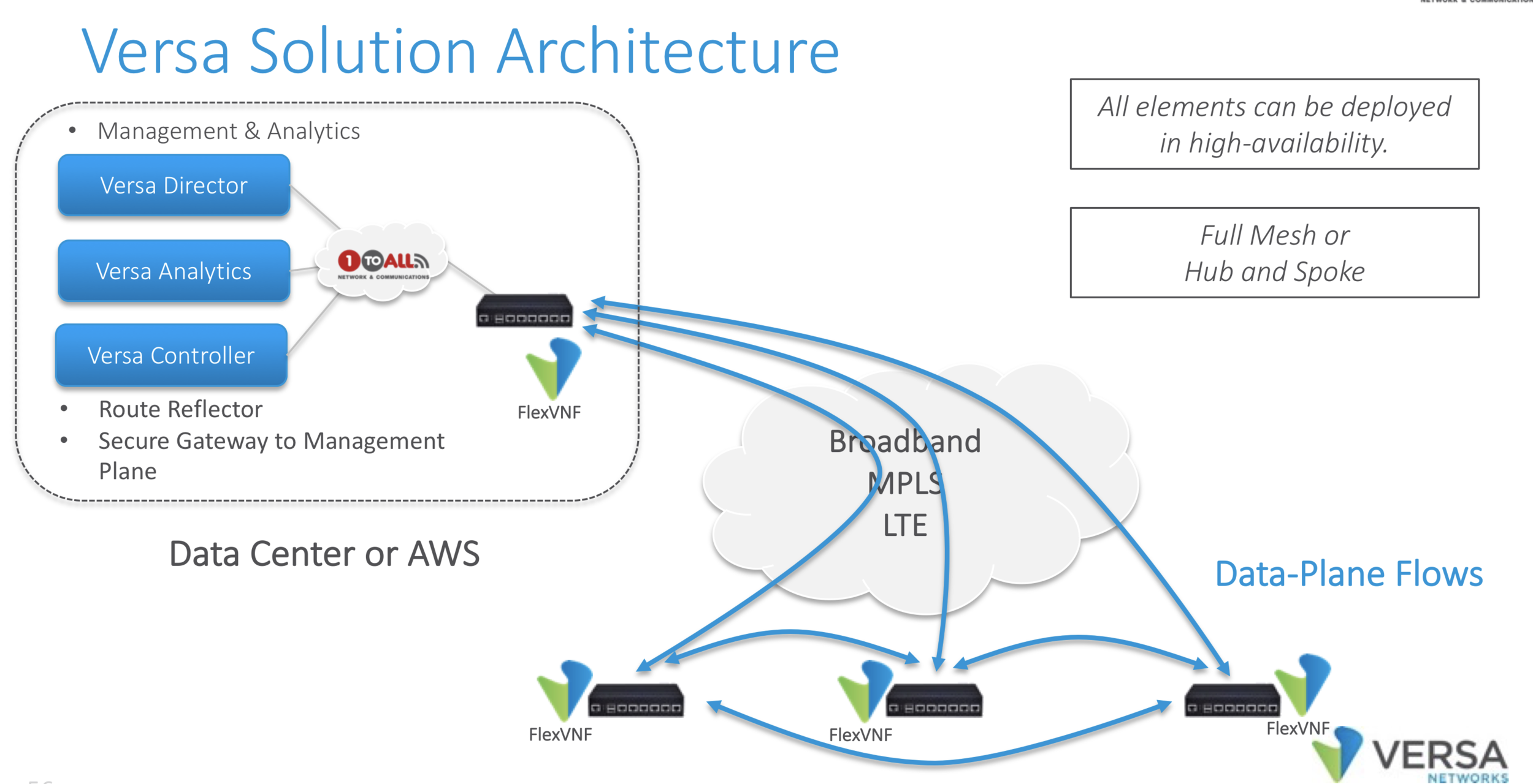 Next-Generation Architecture   Unlike 20 year-old technology like MPLS, where all the CPU processing and highly intensive tasks (routing, analytic etc) are performed at the edge device, our SD-WAN decouple them and move those resource-intensive tasks to the cloud. This is the power of Software Defined Wide Area Network (SD-WAN)