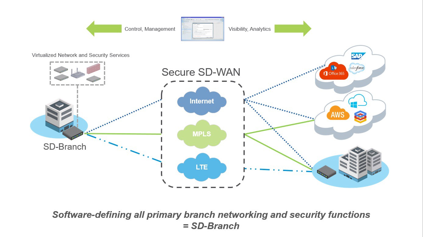 Dynamic path selection - The control ability also plays into another key component for SD-WAN - dynamic path selection. The ability to route mission-critical traffic - such as a quarterly earnings webinar - over a high-value MPLS network for a certain period of time, while kicking lower-priority traffic over to a lower-value network, is key. The ability to dynamically adjust application flows based on real-time network conditions so those high-value apps don't suffer in the middle of the transmission is also critical. Dynamic path selection is particularly important for multi-networked branch offices, selecting in real-time the best path for high-priority applications according to real-time performance and application traffic characteristics