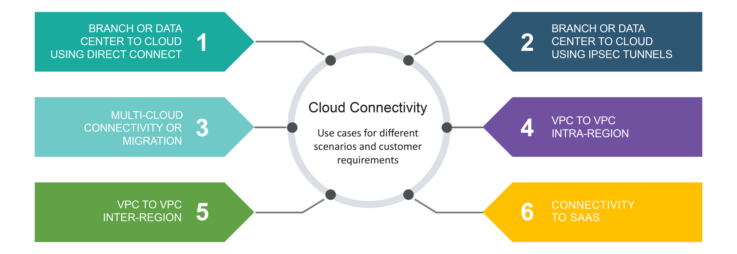 cloud-connectivity-sd-wan.png