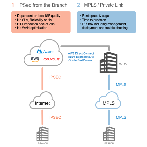 cloud-connectivity-ipsec-mpls.png