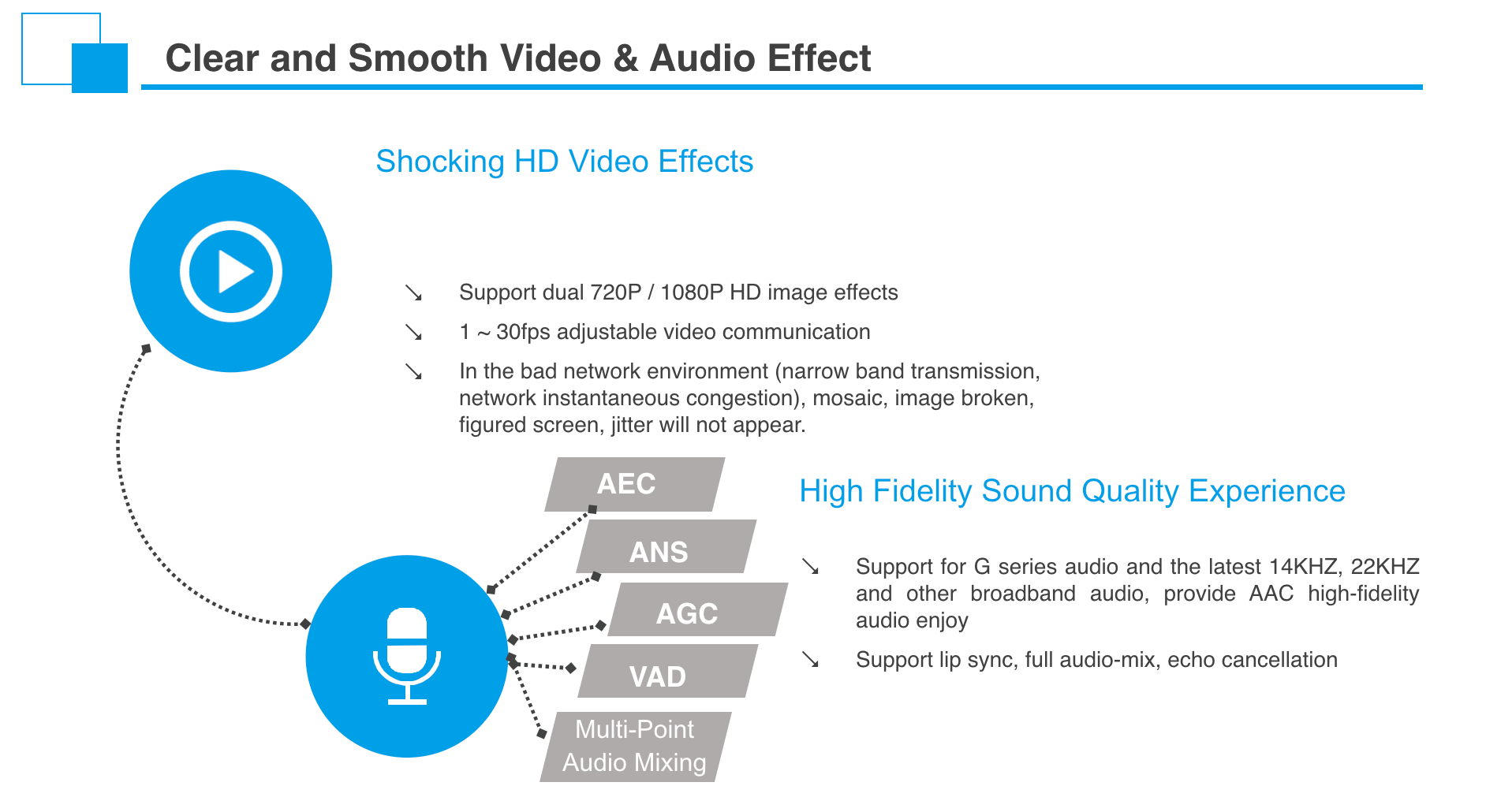 VIDEO & AUDIO TECHONOGY
