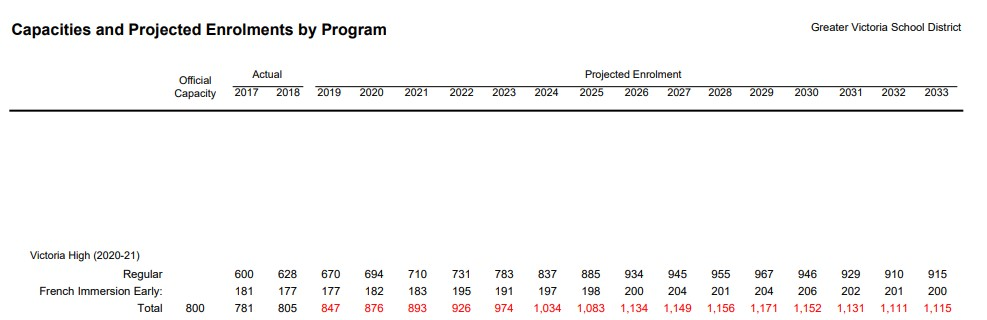 Source: page 7 SD61 Enrollment Projections