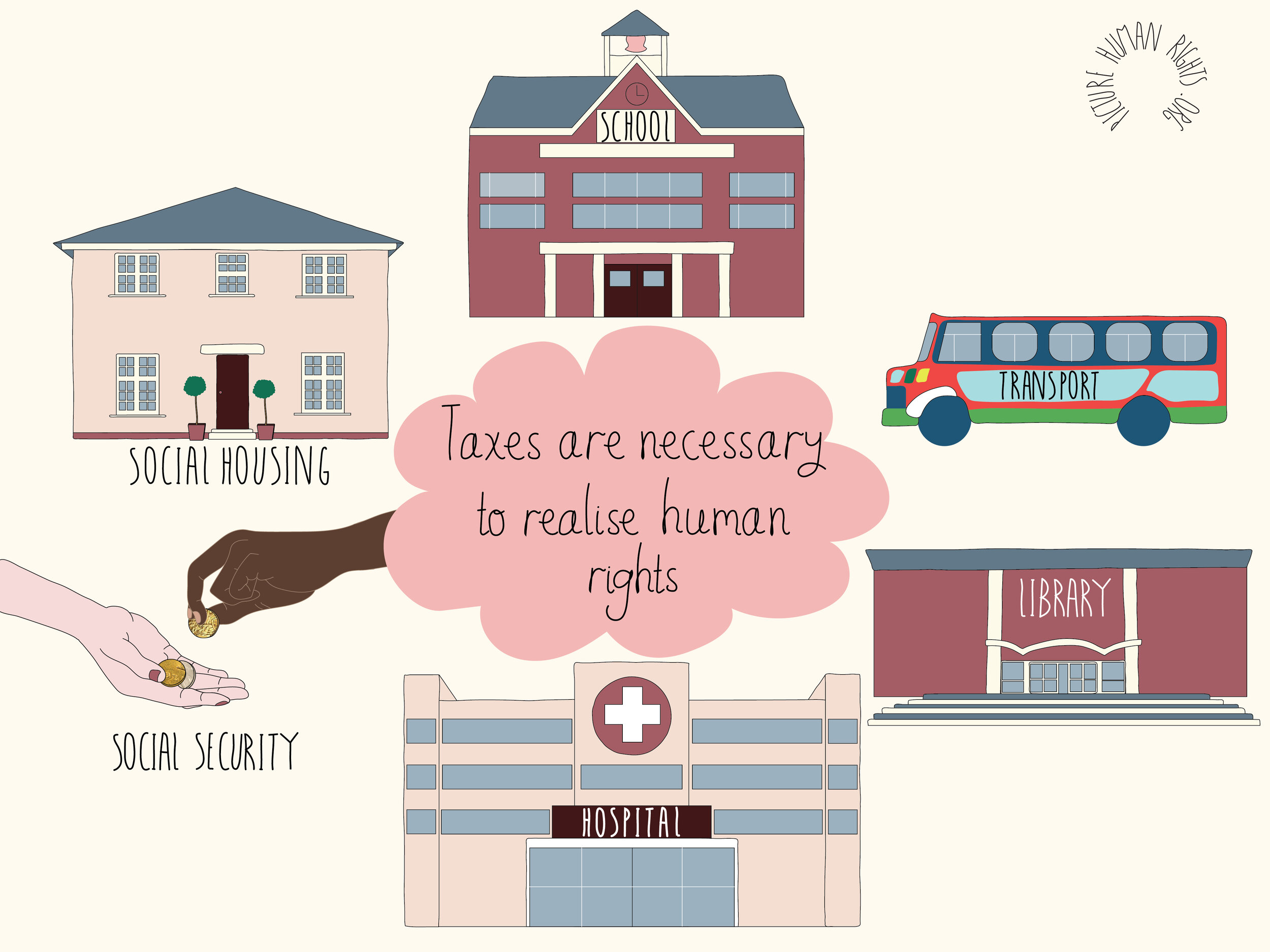 Why tax is essential for human rights