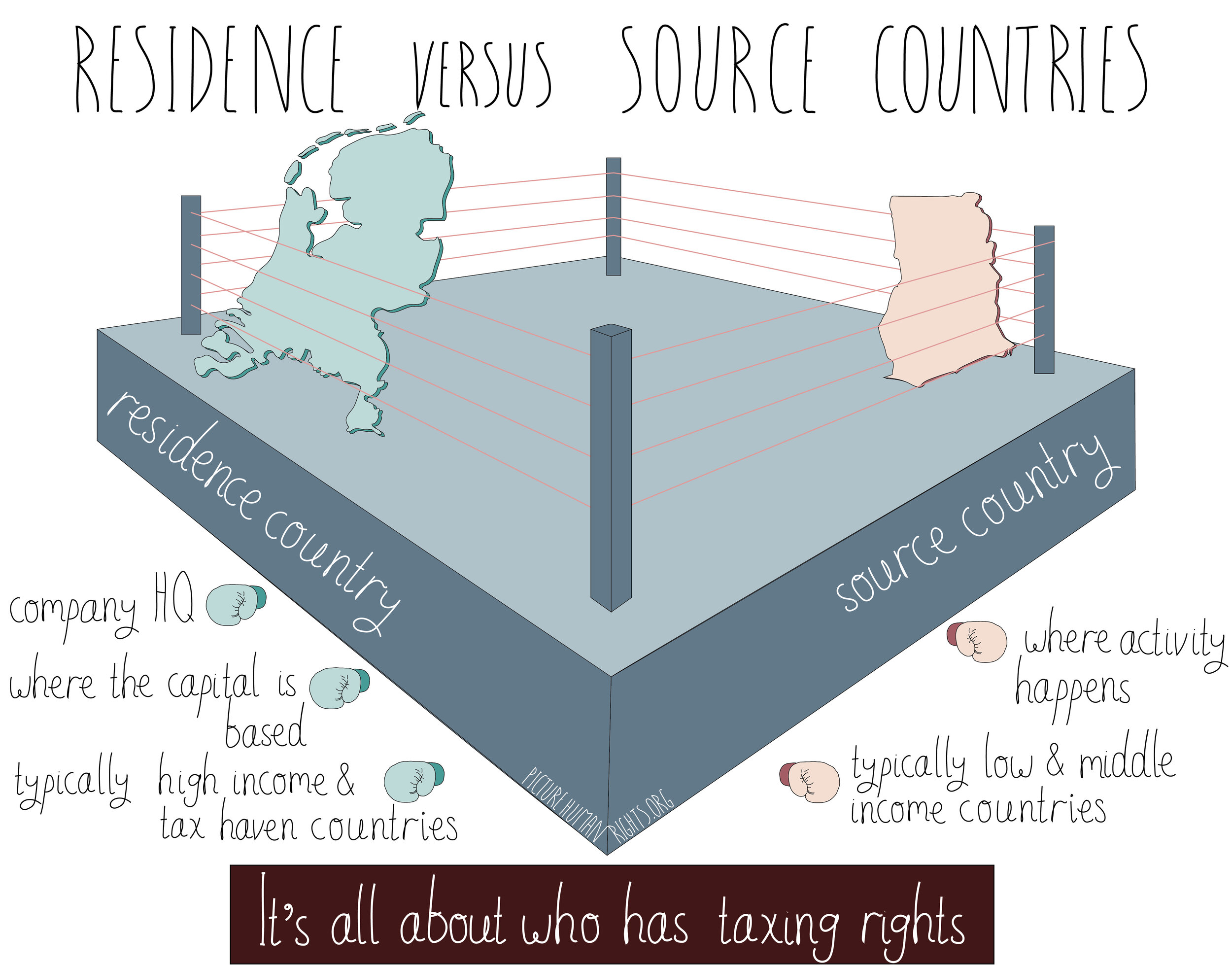 Residence countries versus source countries