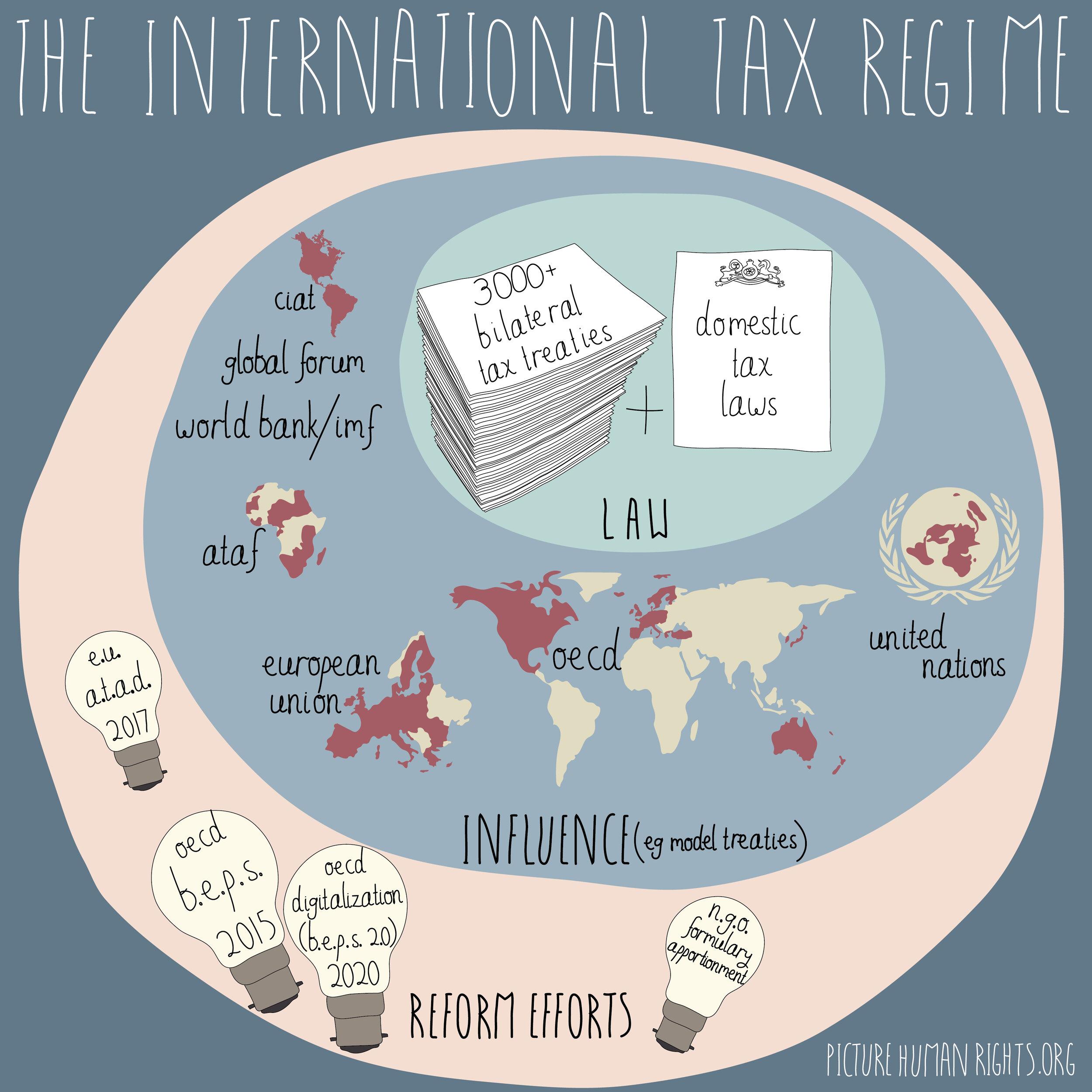 The international tax system-01.jpg