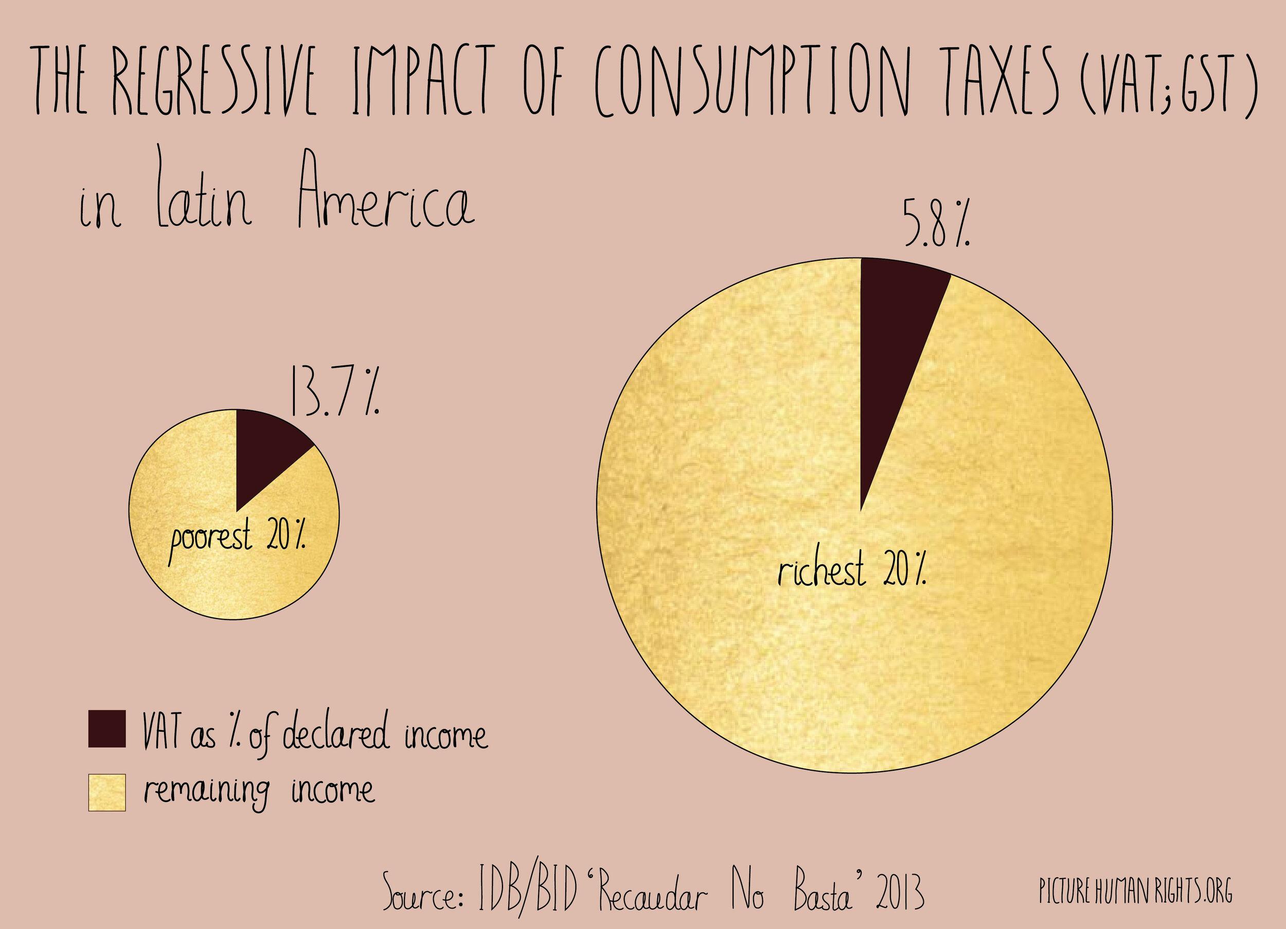 The regressive impact of consumption taxes
