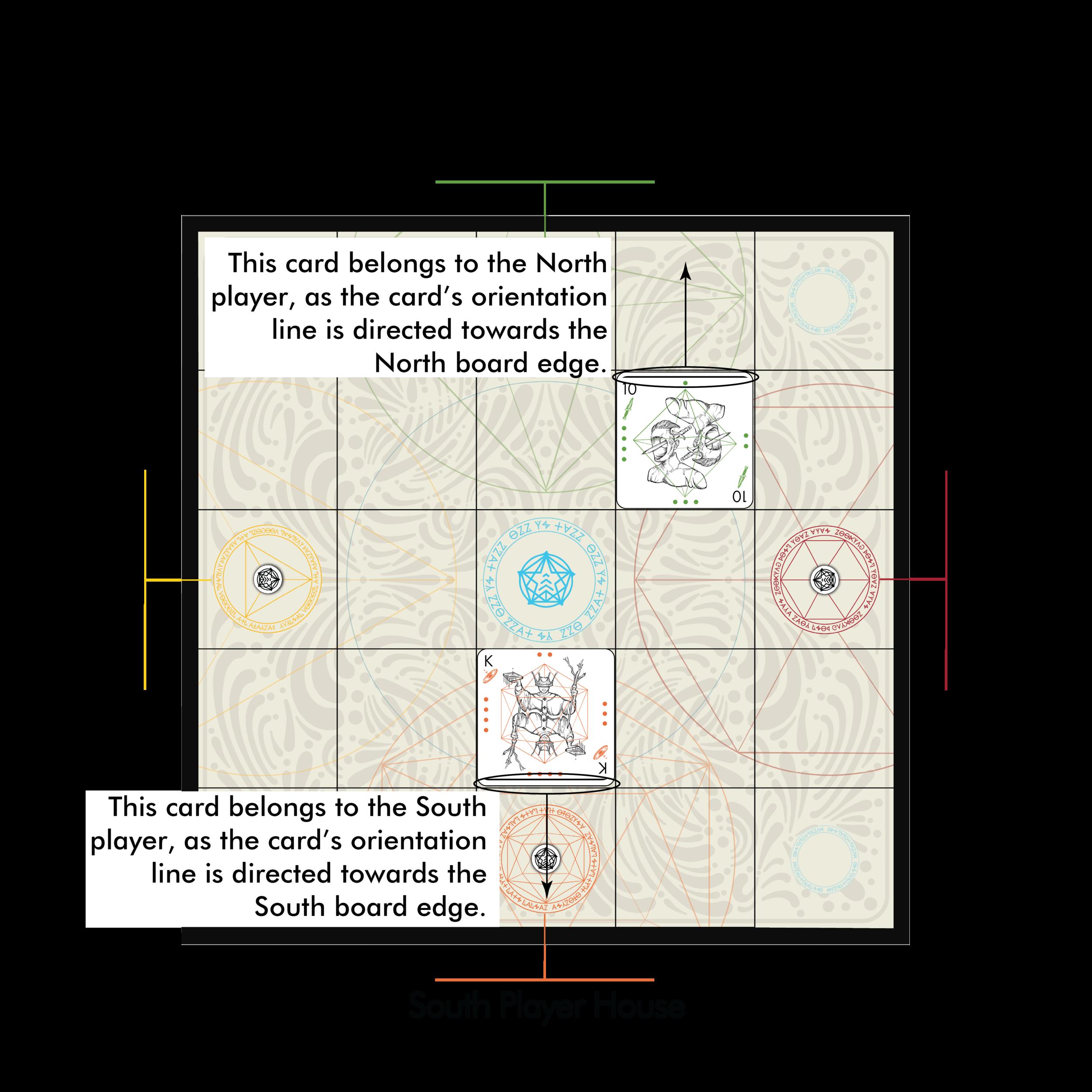 Fig. 1.4: Card Orientation