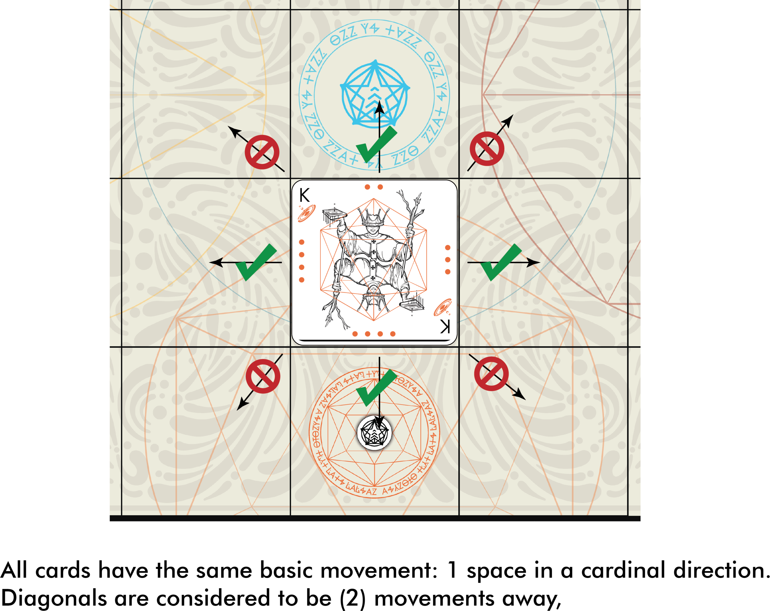 Fig. 1.6: Movement