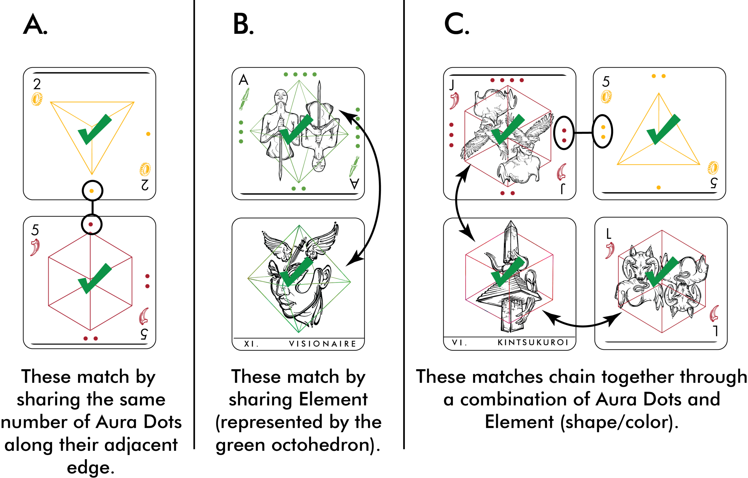 Fig. 1.2: Standard matches, elemental matches, and chains.