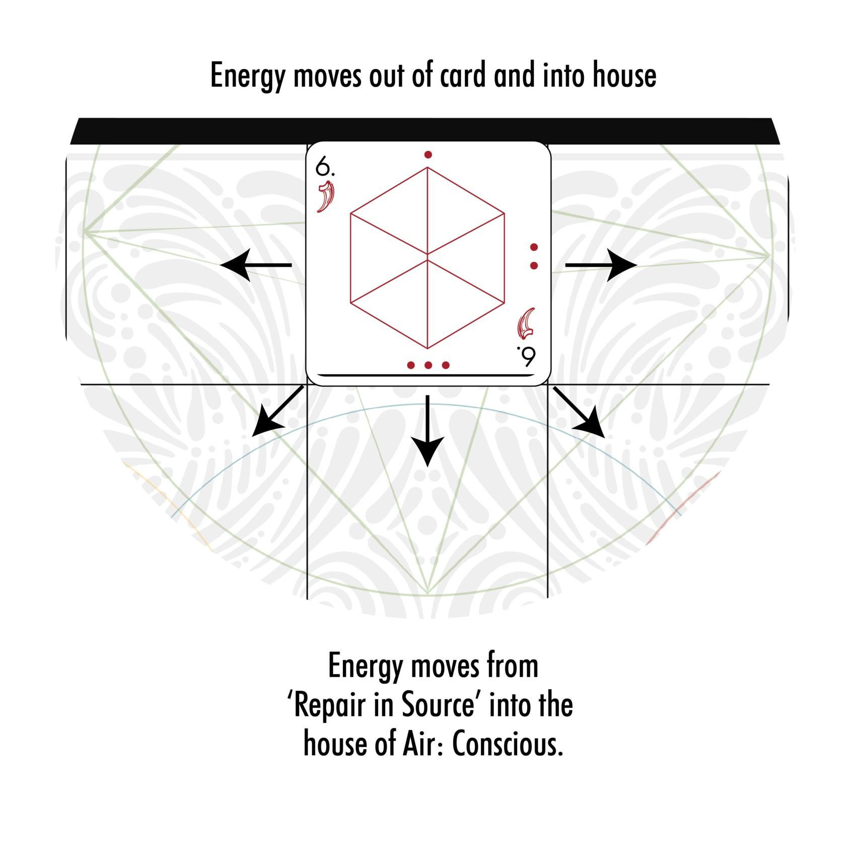 Fig. 2.13: House alchemy.