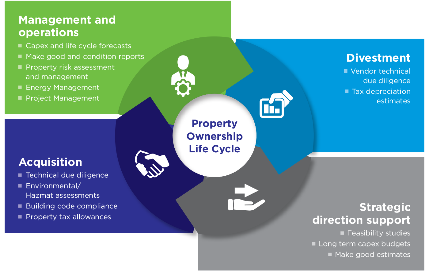 Property ownership life cycle