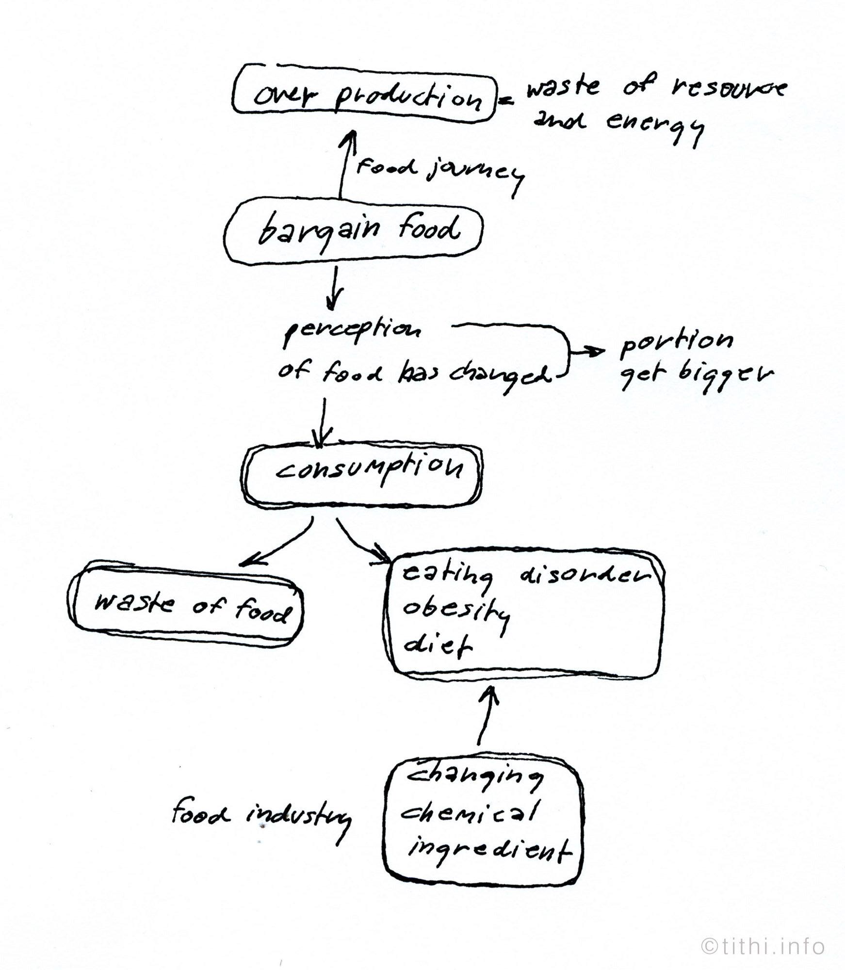 diagram bargain food.jpg