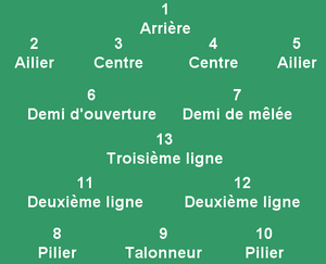 poste rugby à xiii