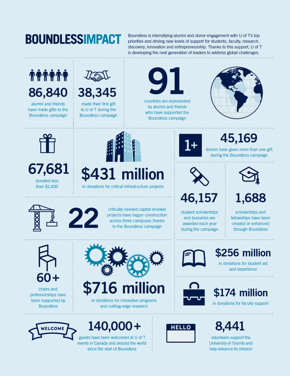 Info graphic used in booklets for Boundless Campaign