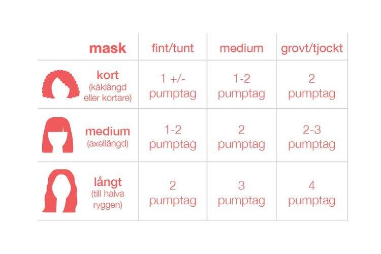Så här applicerar du K18 Mask. Utgå från din eller kundens hårlångd.