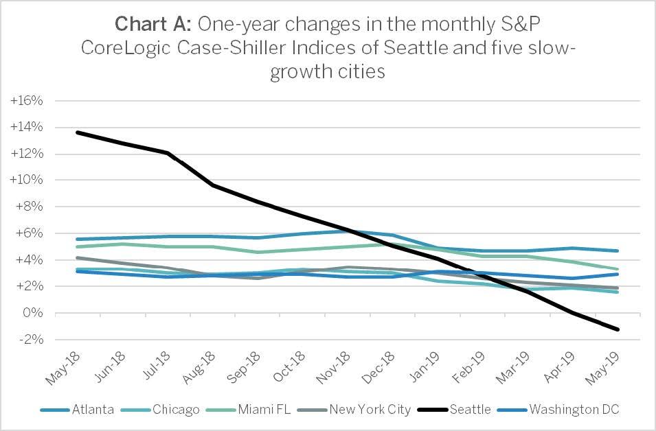 Case-Shiller-May-2019-Chart-A.jpg