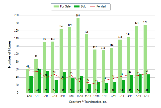 Resale activity of downtown Seattle condominiums illustrates a clear picture of when the market turned in May 2018 but since rebounded. In July 2019 the volume of pending and closed sales is now eclipsing the prior year.