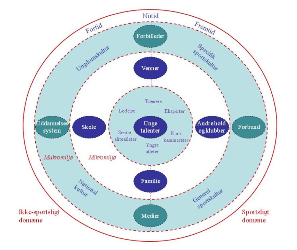 Figur 1 - Talentudviklingsmiljø-modellen (TUM) - Modellen er originalt udarbejdet til talentudviklingsmiljøer. I vores undersøgelse har vi erstattet talenterne med trænerne i midten og undersøgt deres miljø ud fra modellen.