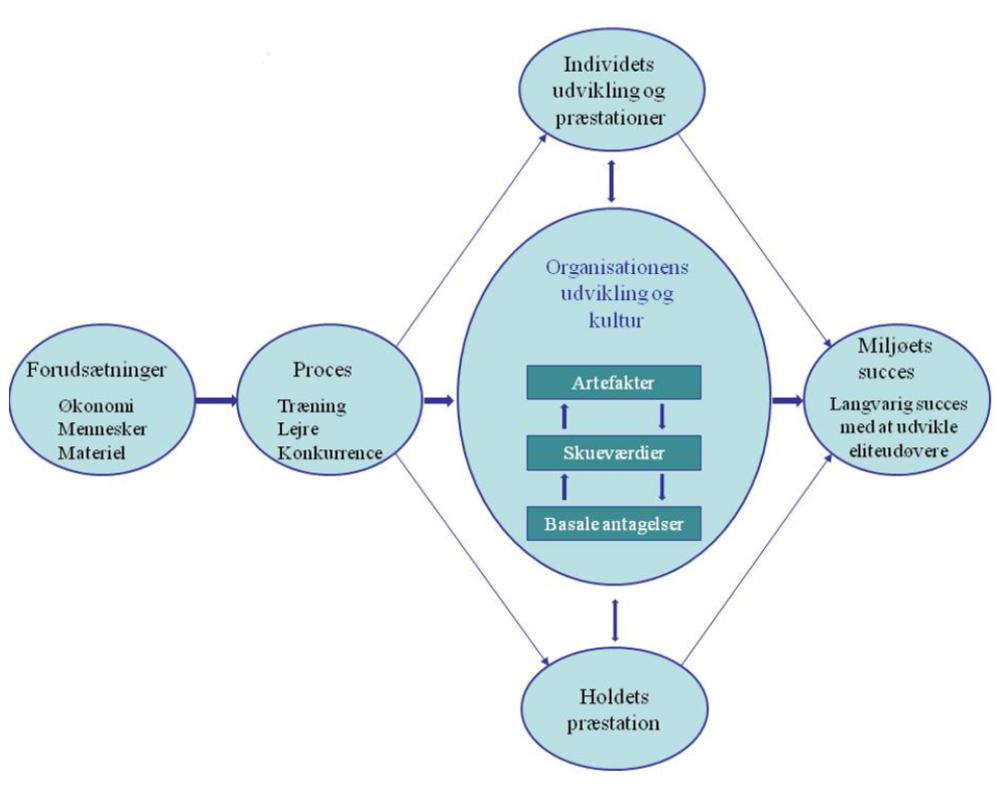 Figur 2 - Miljøsucces-modellen (MS) - Modellen er originalt udarbejdet til talententudviklingsmiljøer. I vores undersøgelse har vi undersøgt modellens faktorer med udgangspunkt i trænerne - Her har vi eksempelvis ikke valgt at fokusere på 'holdets præstation'.