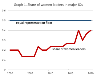 Share of women leaders in IOs.png