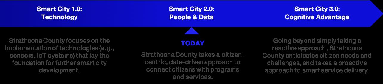smart city journey.png