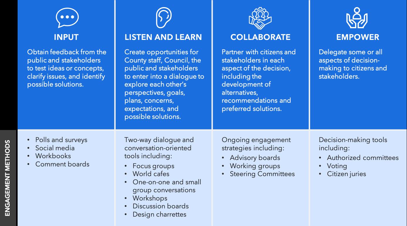 citizen engagement plan.png