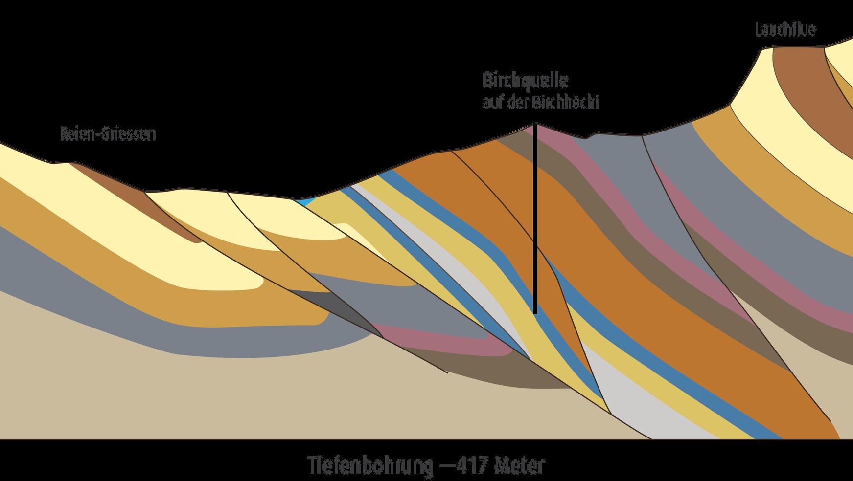 """Eine der tiefsten Quellen Europas - Mineralwasser unterliegt strengen rechtlichen Bestimmungen, welche in der Schweiz in der """"Verordnung des EDI über Trink-, Quell- und Mineralwasser"""" festgelegt sind. Natürliches Mineralwasser muss besondere Eigenschaften erfüllen:Es entstammt aus einer oder mehreren Quellen aus unterirdischen Wasservorkommnissen und muss besonders sorgfältig gewonnen werden.Natürliches Mineralwasser muss sich auszeichnen durch besondere geologische Herkunft, Art und Menge der mineralischen Bestandteile, ursprüngliche Reinheit sowie durch die im Rahmen natürlicher Schwankungen gleichbleibende Zusammensetzung und Temperatur.Natürliches Mineralwasser darf keiner Behandlung unterworfen sein und mit keinem Zusatz versehen werden (lediglich Kohlensäure darf hinzugefügt werden)."""